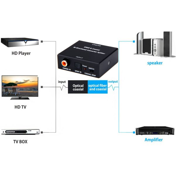 2 Way Bi-directional SPDIF Coaxial Audio Switcher